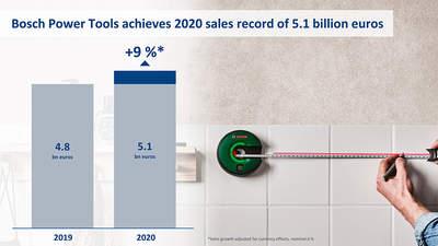 Part de marché Bosch professional 2020
