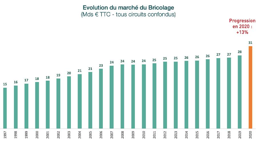 Marché du bricolage, chiffres Inoha pour l'année 2020